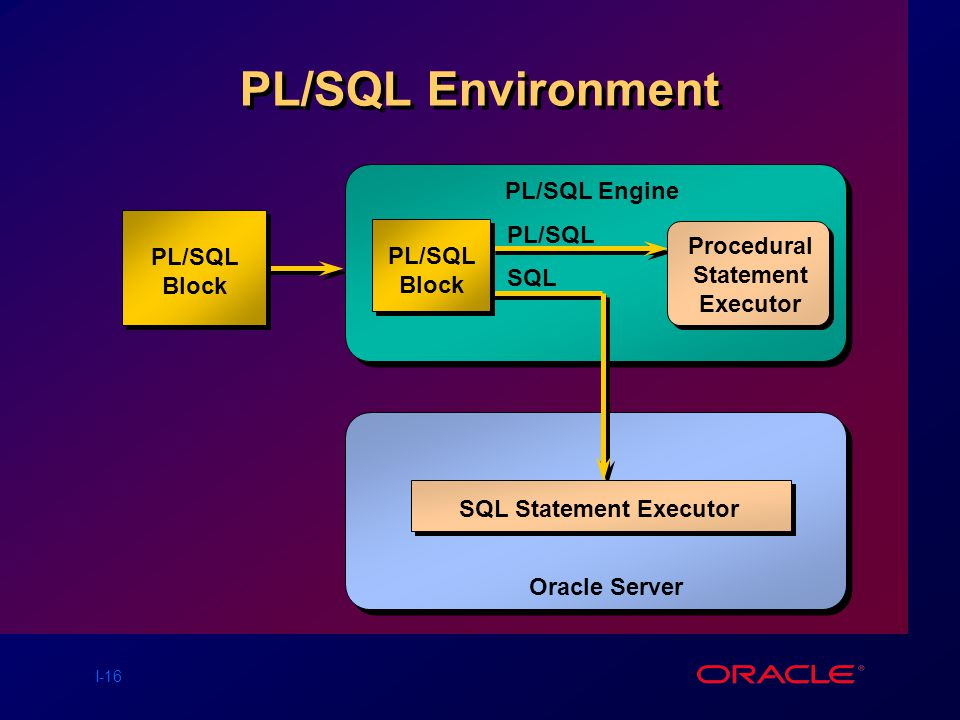 I-16 PL/SQL Environment PL/SQL Block PL/SQL Engine Oracle Server Procedural Statement Executor PL/SQL SQL SQL Statement Executor PL/SQL Block