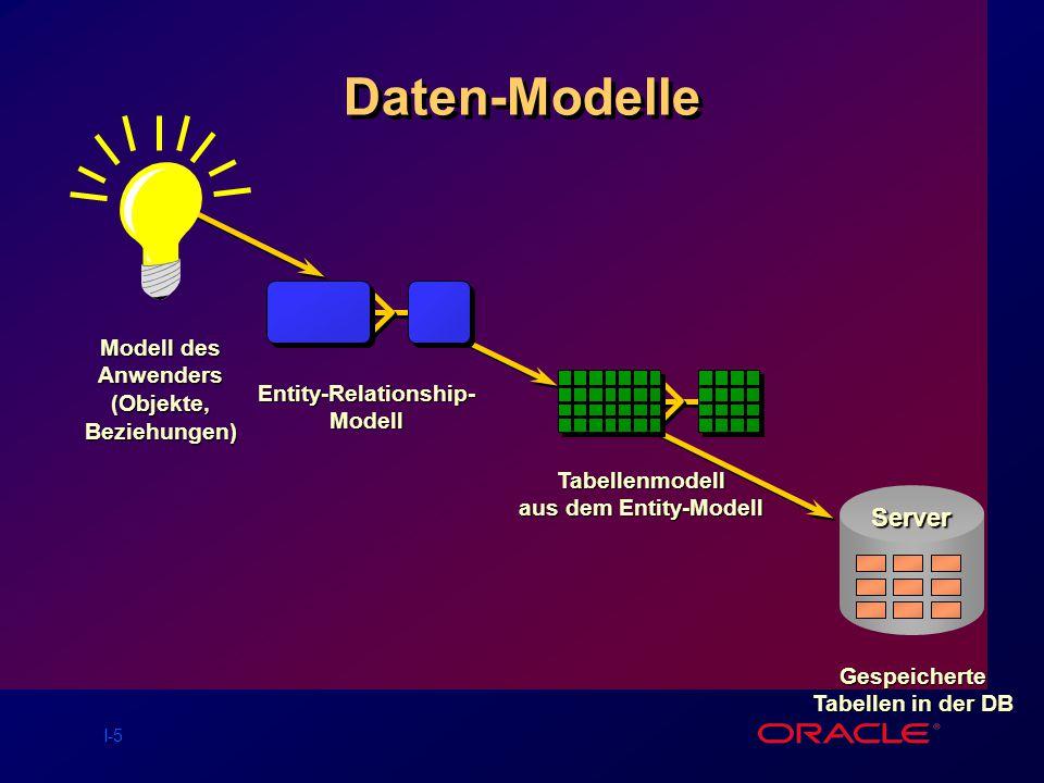 I-5 Daten-Modelle Modell des Anwenders (Objekte, Beziehungen) Entity-Relationship- Modell Tabellenmodell aus dem Entity-Modell Gespeicherte Tabellen in der DB Server