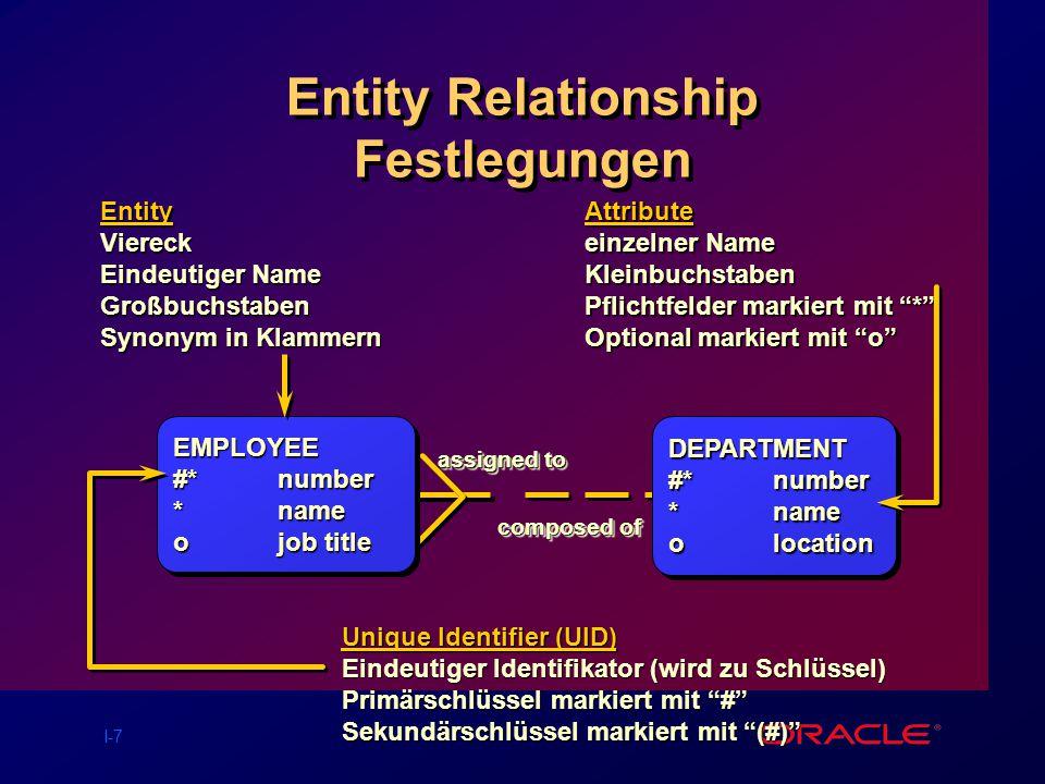 I-7 Entity Relationship Festlegungen EntityViereck Eindeutiger Name Großbuchstaben Synonym in Klammern Attribute einzelner Name Kleinbuchstaben Pflichtfelder markiert mit * Optional markiert mit o Unique Identifier (UID) Eindeutiger Identifikator (wird zu Schlüssel) Primärschlüssel markiert mit # Sekundärschlüssel markiert mit (#) EMPLOYEE #* number *name ojob title EMPLOYEE #* number *name ojob title DEPARTMENT #* number *name olocation DEPARTMENT #* number *name olocation assigned to composed of