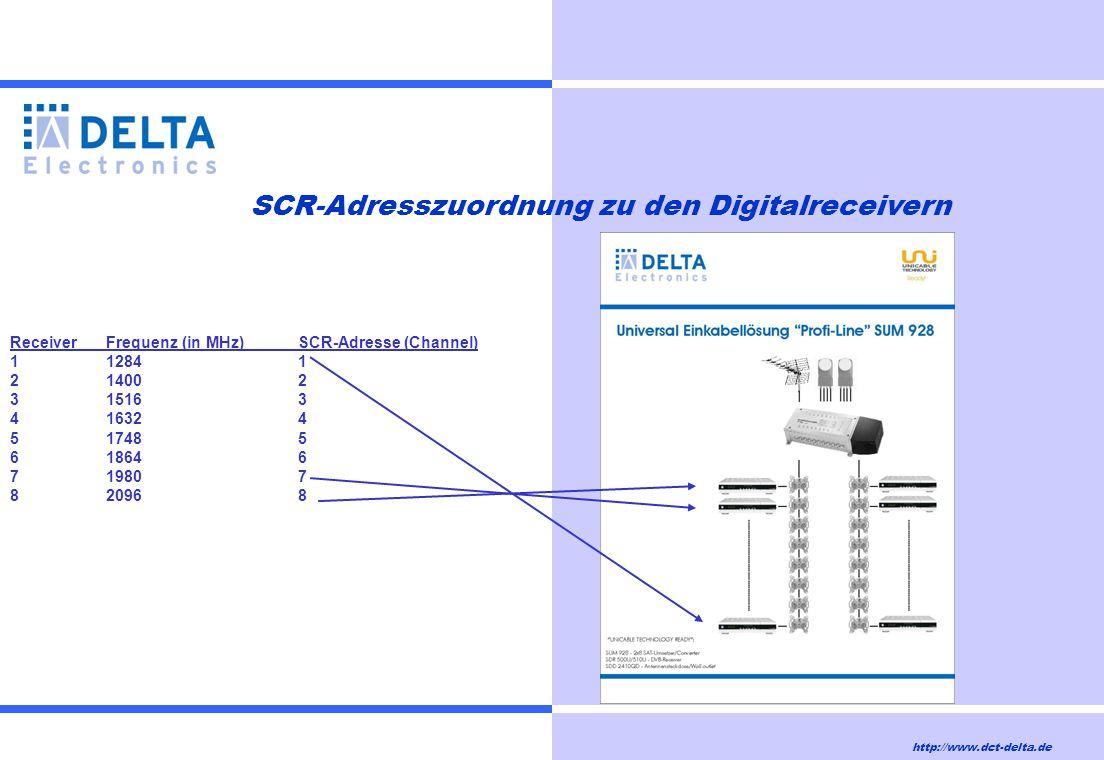 SCR-Adresszuordnung zu den Digitalreceivern ReceiverFrequenz (in MHz)SCR-Adresse (Channel) 11284 1 2 1400 2 3 1516 3 4 1632 4 517485 618646 719807 820