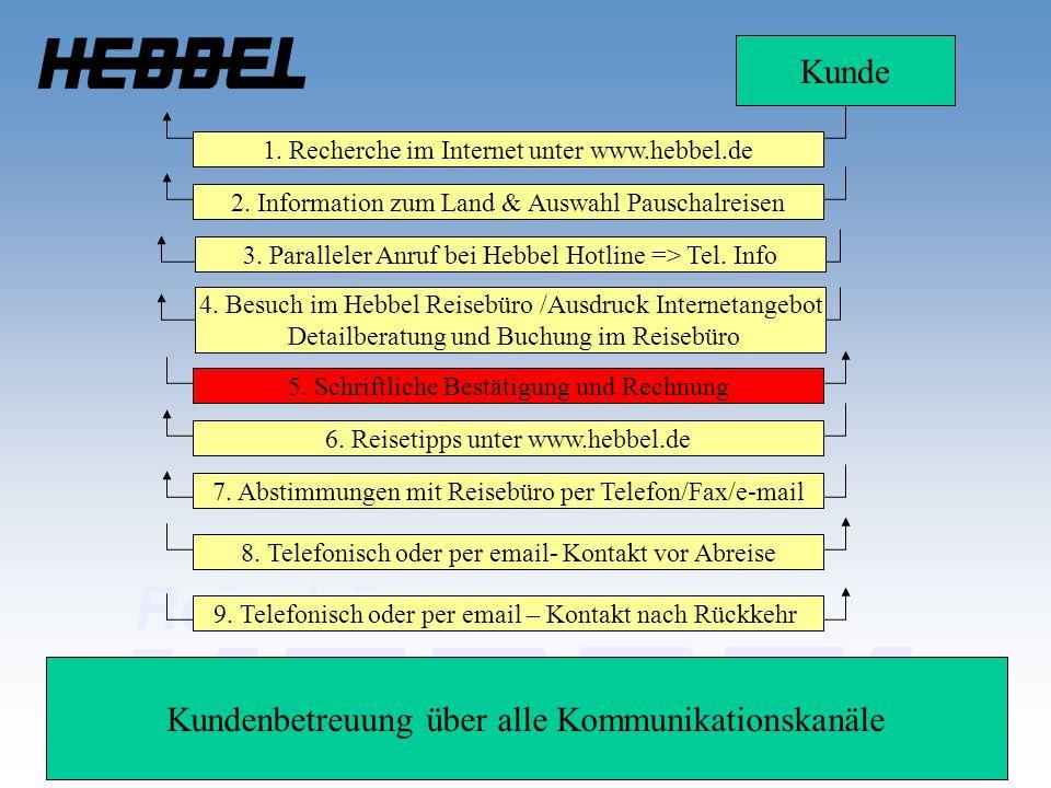 Kunde 1. Recherche im Internet unter www.hebbel.de 2. Information zum Land & Auswahl Pauschalreisen 4. Besuch im Hebbel Reisebüro /Ausdruck Internetan