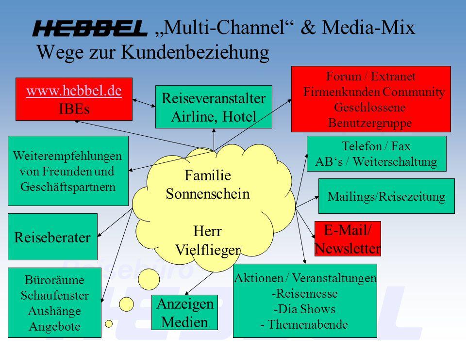 """""""Multi-Channel"""" & Media-Mix Wege zur Kundenbeziehung Familie Sonnenschein Herr Vielflieger Anzeigen Medien Aktionen / Veranstaltungen -Reisemesse -Dia"""