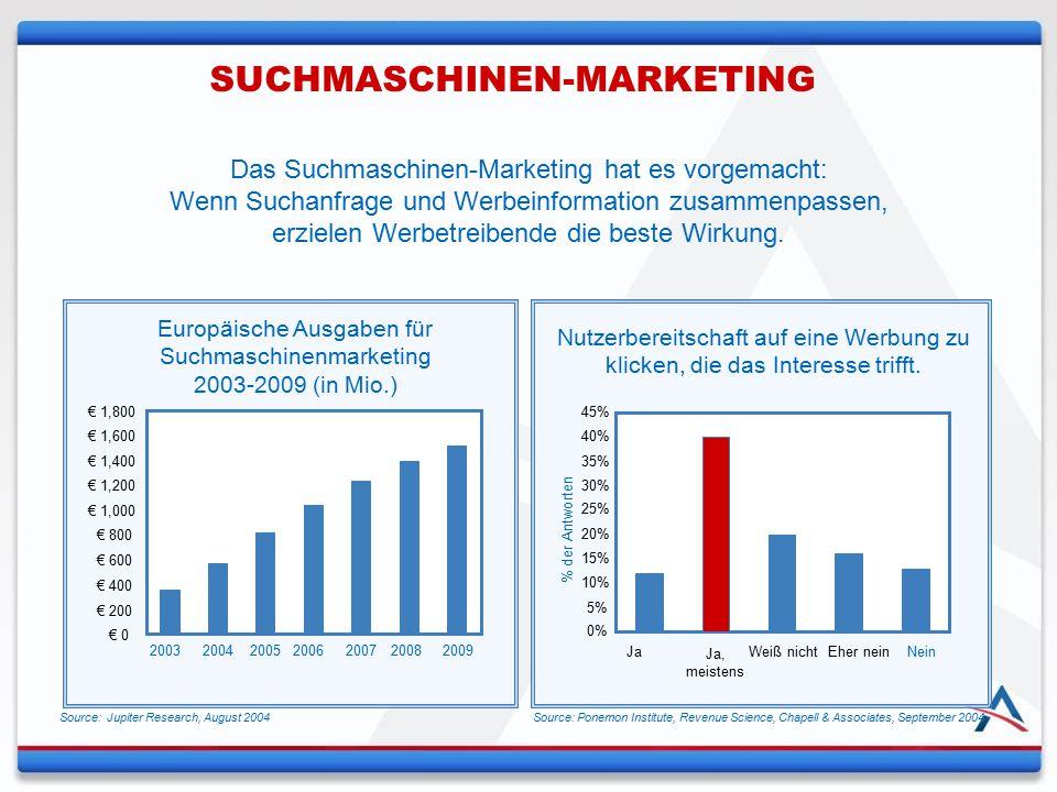 Das Suchmaschinen-Marketing hat es vorgemacht: Wenn Suchanfrage und Werbeinformation zusammenpassen, erzielen Werbetreibende die beste Wirkung. Nutzer