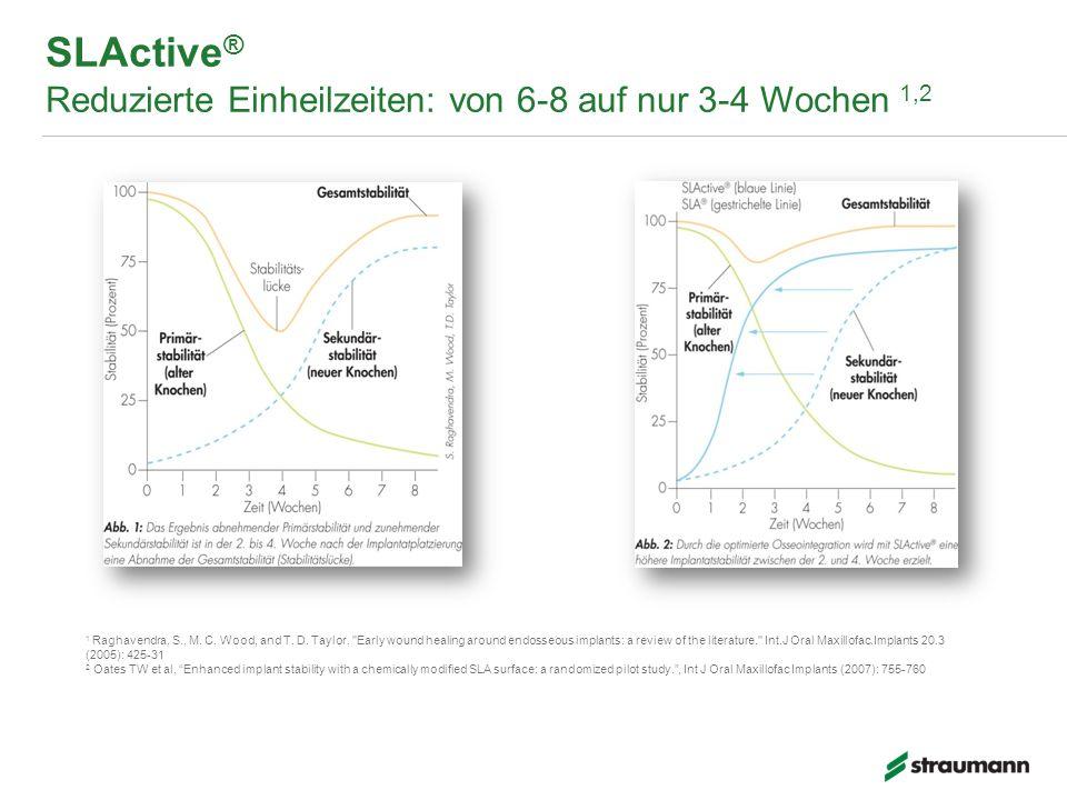 SLActive ® Reduzierte Einheilzeiten: von 6-8 auf nur 3-4 Wochen 1,2 1 Raghavendra, S., M.