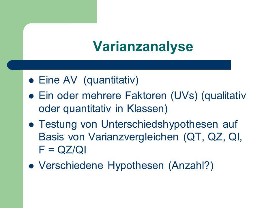 Varianzanalyse Eine AV (quantitativ) Ein oder mehrere Faktoren (UVs) (qualitativ oder quantitativ in Klassen) Testung von Unterschiedshypothesen auf Basis von Varianzvergleichen (QT, QZ, QI, F = QZ/QI Verschiedene Hypothesen (Anzahl?)