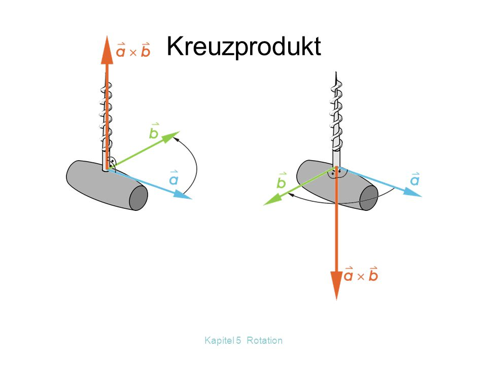 Kapitel 5 Rotation Winkelgeschwindigkeitsvektor  Bahngeschwindigkeitsvektor  v r r  v = x
