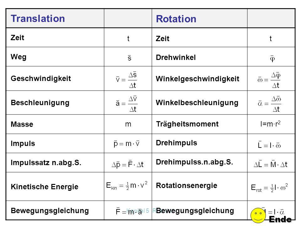 Kapitel 5 Rotation 5.7 Analogien Translation-Rotation Erstelle eine Tabelle ähnlich wie im Buch auf Seite 93! Füge zusätzlich noch die Einheiten dazu!