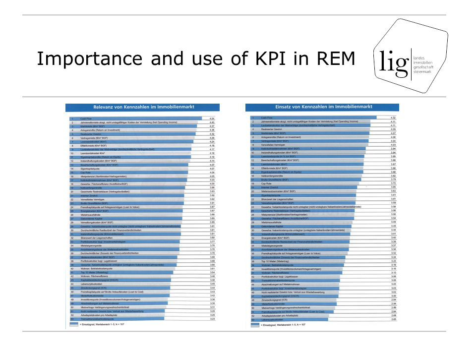 Importance and use of KPI in REM