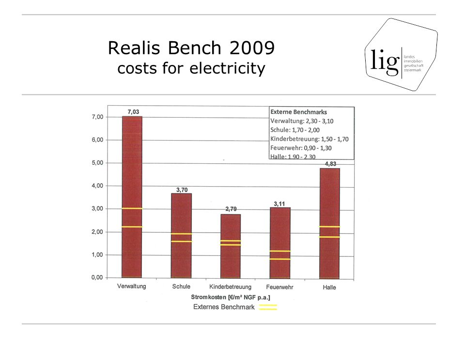 Realis Bench 2009 costs for electricity