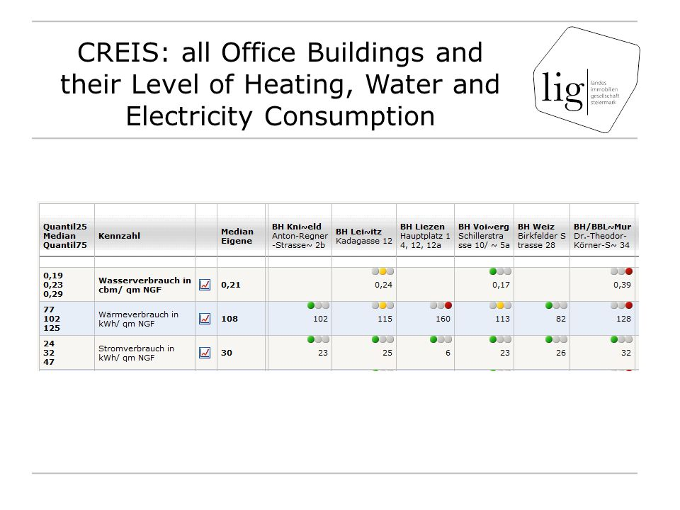 CREIS: all Office Buildings and their Level of Heating, Water and Electricity Consumption