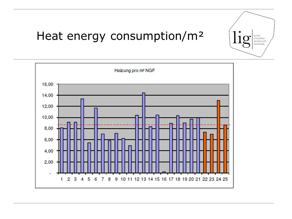 Heat energy consumption/m²