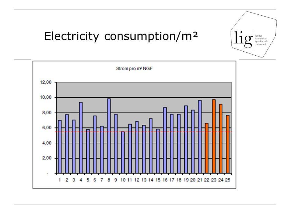 Electricity consumption/m²