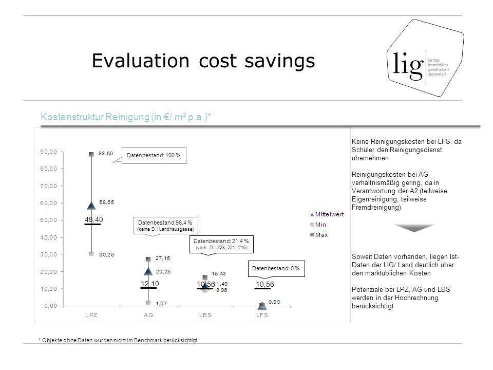 Evaluation cost savings Keine Reinigungskosten bei LFS, da Schüler den Reinigungsdienst übernehmen Reinigungskosten bei AG verhältnismäßig gering, da in Verantwortung der A2 (teilweise Eigenreinigung, teilweise Fremdreinigung) Soweit Daten vorhanden, liegen Ist- Daten der LIG/ Land deutlich über den marktüblichen Kosten Potenziale bei LPZ, AG und LBS werden in der Hochrechnung berücksichtigt Kostenstruktur Reinigung (in €/ m² p.a.)* Datenbestand: 100 % Datenbestand:96,4 % (keine D.: Landhausgasse) Datenbestand: 21,4 % (vorh.
