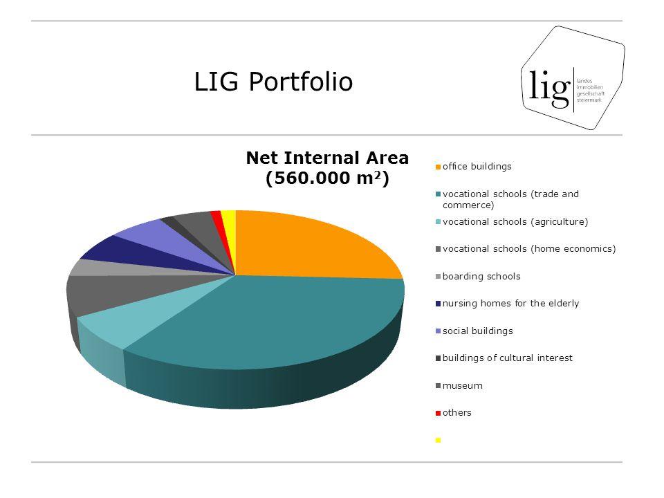 LIG Portfolio