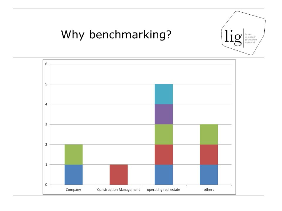 Why benchmarking