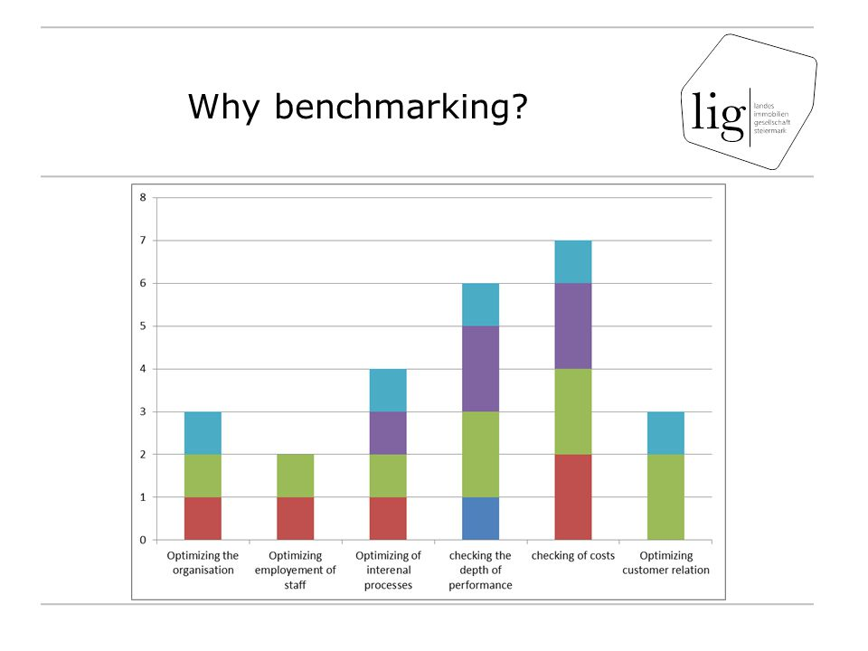 Benchmark: Term Definition Benchmarking is the process of comparing one s business processes and performance metrics to industry bests and/or best practices from other industries.