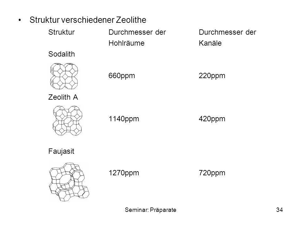 Seminar: Präparate34 Struktur verschiedener Zeolithe StrukturDurchmesser derDurchmesser der HohlräumeKanäle Sodalith 660ppm220ppm Zeolith A 1140ppm420ppm Faujasit 1270ppm720ppm