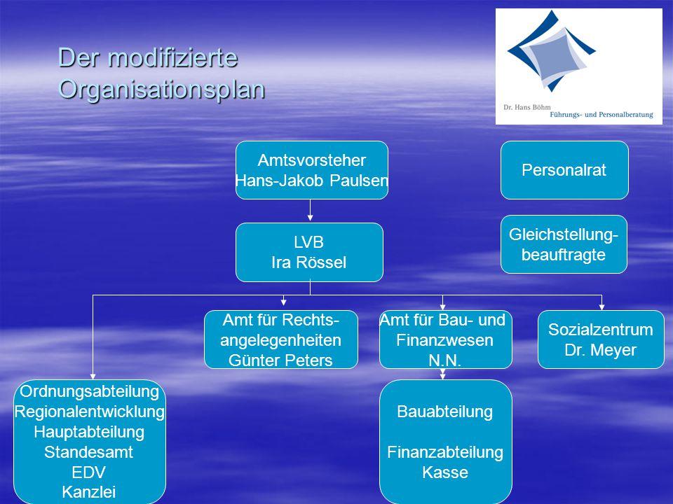 Der modifizierte Organisationsplan Amtsvorsteher Hans-Jakob Paulsen LVB Ira Rössel Amt für Rechts- angelegenheiten Günter Peters Amt für Bau- und Finanzwesen N.N.