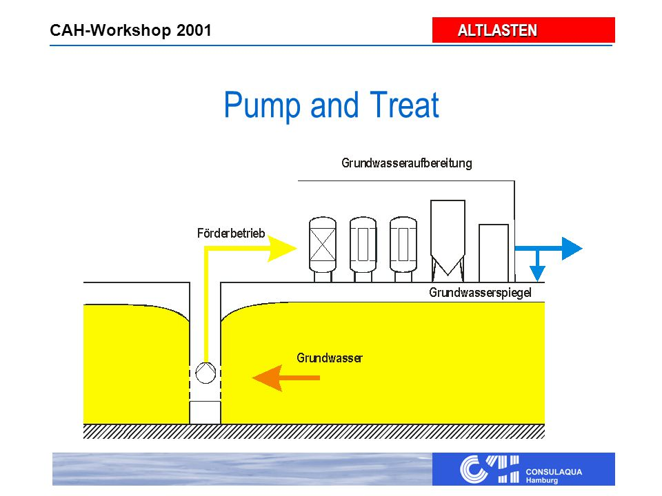 ALTLASTEN ALTLASTEN CAH-Workshop 2001 Hydraulische Sanierung