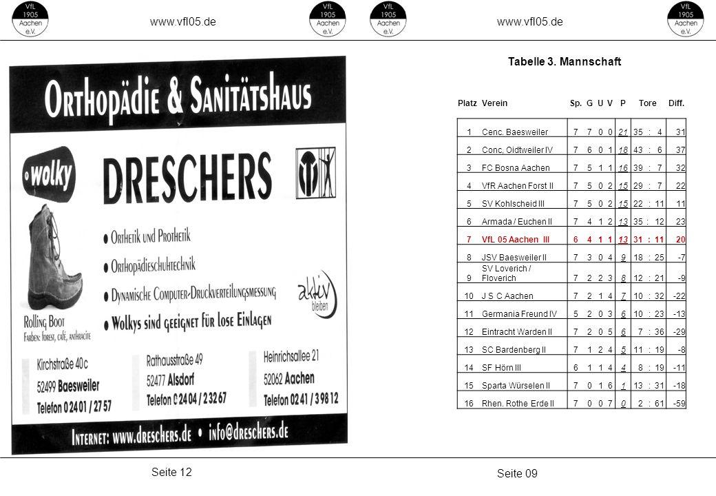 www.vfl05.de Seite 09 Seite 12 Tabelle 3. Mannschaft PlatzVereinSp.GUVPToreDiff. 1Cenc. Baesweiler77002135 :431 2Conc, Oidtweiler IV76011843 :637 3FC
