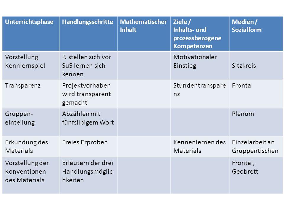 UnterrichtsphaseHandlungsschritteMathematischer Inhalt Ziele / Inhalts- und prozessbezogene Kompetenzen Medien / Sozialform Vorstellung Kennlernspiel