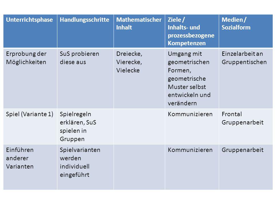 UnterrichtsphaseHandlungsschritteMathematischer Inhalt Ziele / Inhalts- und prozessbezogene Kompetenzen Medien / Sozialform Erprobung der Möglichkeite