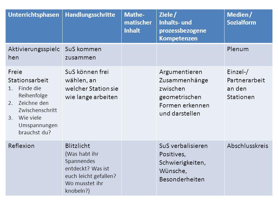 UnterrichtsphasenHandlungsschritteMathe- matischer Inhalt Ziele / Inhalts- und prozessbezogene Kompetenzen Medien / Sozialform Aktivierungsspielc hen
