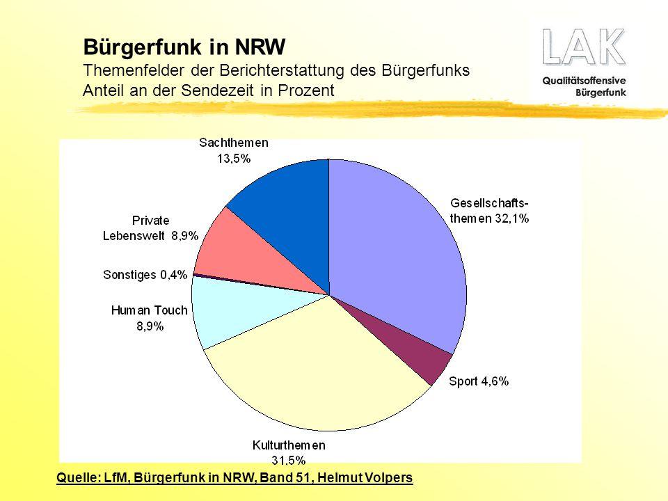 Bürgerfunk in NRW Themenfelder der Berichterstattung des Bürgerfunks Anteil an der Sendezeit in Prozent Quelle: LfM, Bürgerfunk in NRW, Band 51, Helmu