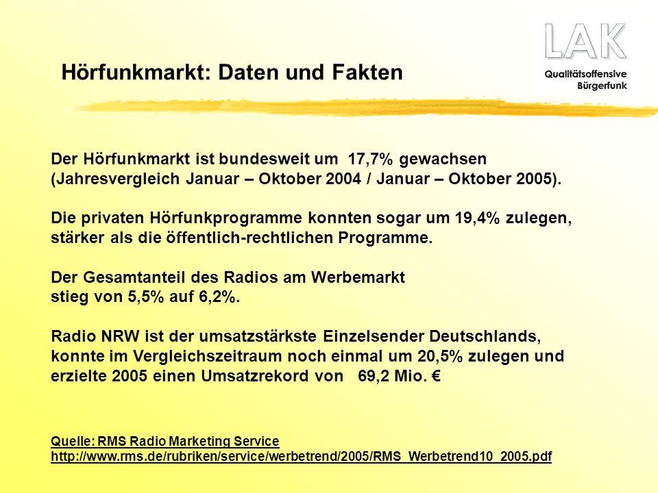 Der Hörfunkmarkt ist bundesweit um 17,7% gewachsen (Jahresvergleich Januar – Oktober 2004 / Januar – Oktober 2005). Die privaten Hörfunkprogramme konn