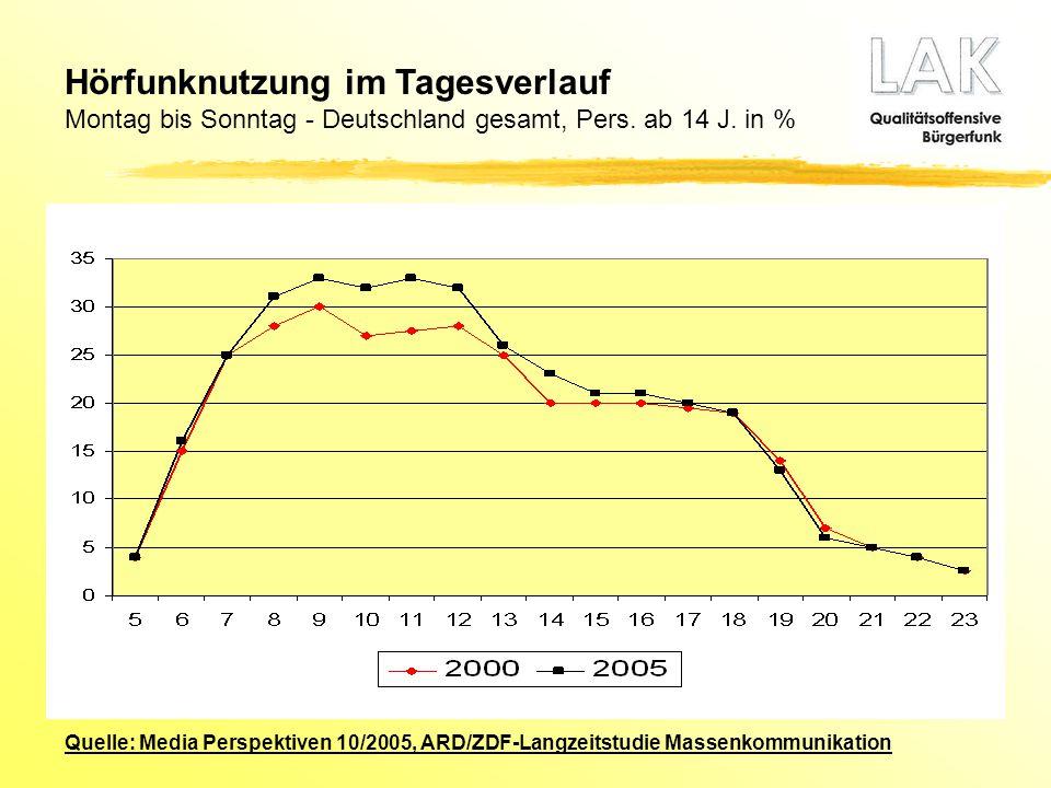 Quelle: Media Perspektiven 10/2005, ARD/ZDF-Langzeitstudie Massenkommunikation Hörfunknutzung im Tagesverlauf Montag bis Sonntag - Deutschland gesamt,