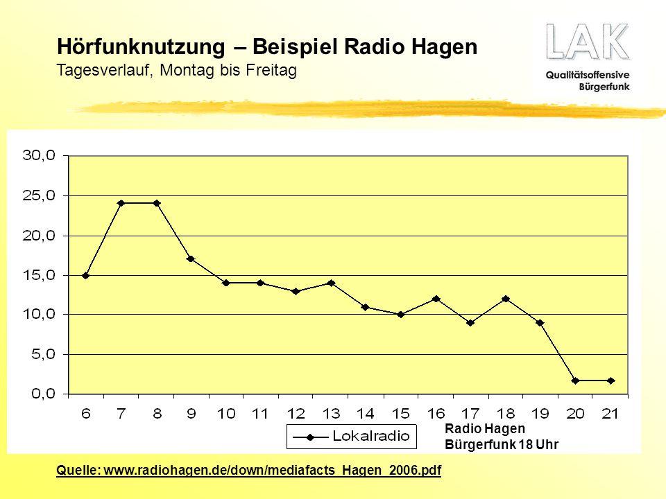 Quelle: www.radiohagen.de/down/mediafacts_Hagen_2006.pdf Radio Hagen Bürgerfunk 18 Uhr Hörfunknutzung – Beispiel Radio Hagen Tagesverlauf, Montag bis