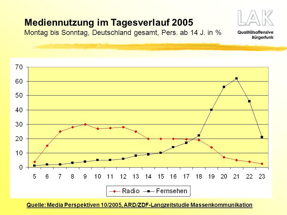 Quelle: Media Perspektiven 10/2005, ARD/ZDF-Langzeitstudie Massenkommunikation Mediennutzung im Tagesverlauf 2005 Montag bis Sonntag, Deutschland gesa