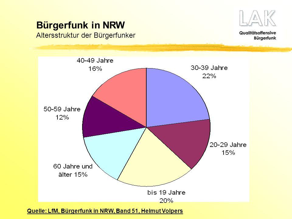 Bürgerfunk in NRW Altersstruktur der Bürgerfunker Quelle: LfM, Bürgerfunk in NRW, Band 51, Helmut Volpers