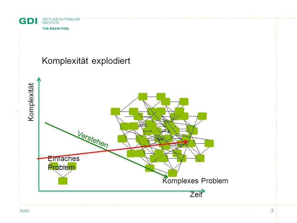 Autor3 Komplexität explodiert Komplexität Zeit Komplexes Problem Verstehen Einfaches Problem