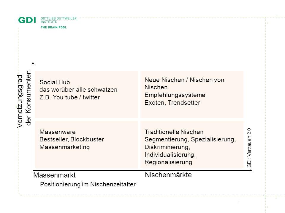 Positionierung im Nischenzeitalter Nischenmärkte Vernetzungsgrad der Konsumenten Massenmarkt GDI: Vertrauen 2.0 Social Hub das worüber alle schwatzen