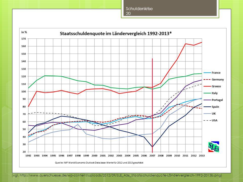 Schuldenkrise 20 (vgl. http://www.querschuesse.de/wp-content/uploads/2012/09/SLE_A36_Staatsschuldenquote-Ländervergleich-1992-2013b.png)