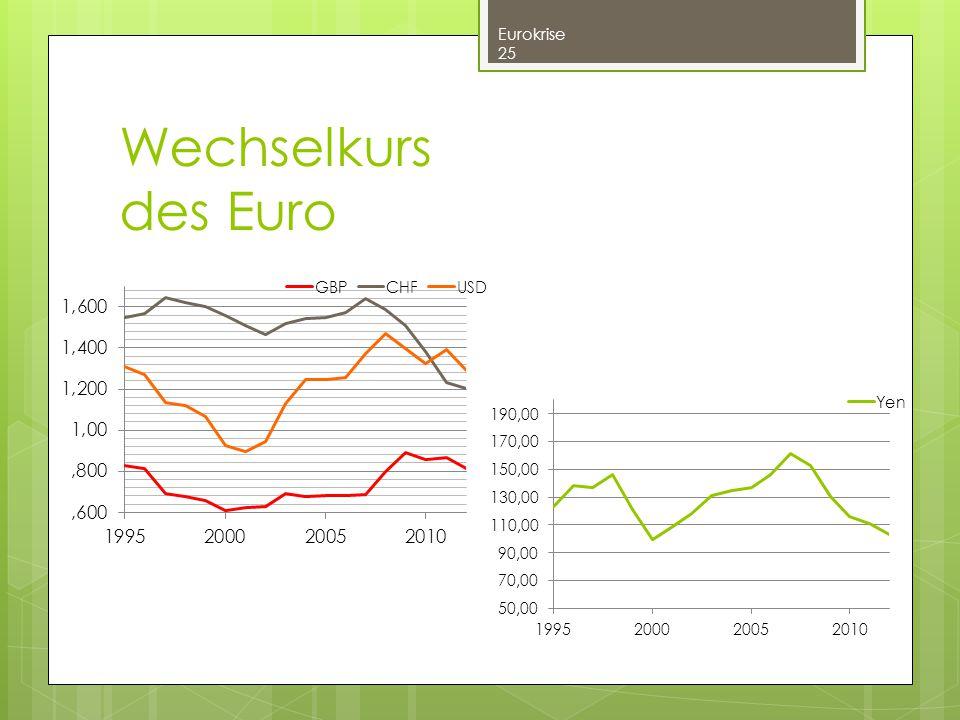 Wechselkurs des Euro Eurokrise 25
