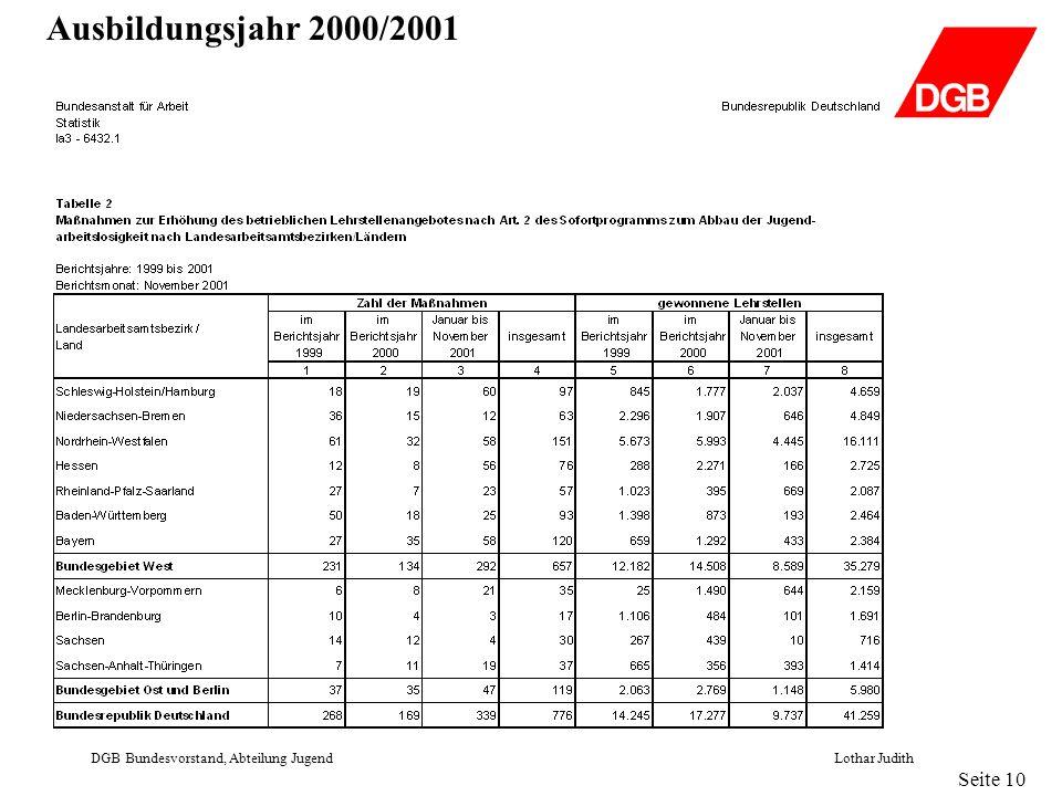 Betriebe mit Ausbildungsberechtigung DGB Bundesvorstand, Abteilung JugendLothar Judith Seite 11 44,9% der Betriebe erfüllen 1999* (siehe Seite 10) in den neuen Bundesländern die gesetzlichen Voraussetzungen zur Berufsausbildung.