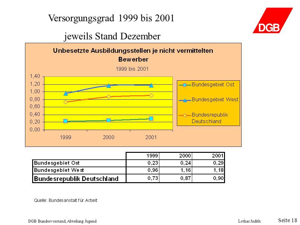 Versorgungsgrad 1999 bis 2001 jeweils Stand Dezember DGB Bundesvorstand, Abteilung JugendLothar Judith Seite 18