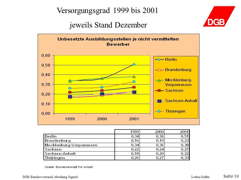 Versorgungsgrad 1999 bis 2001 jeweils Stand Dezember DGB Bundesvorstand, Abteilung JugendLothar Judith Seite 20