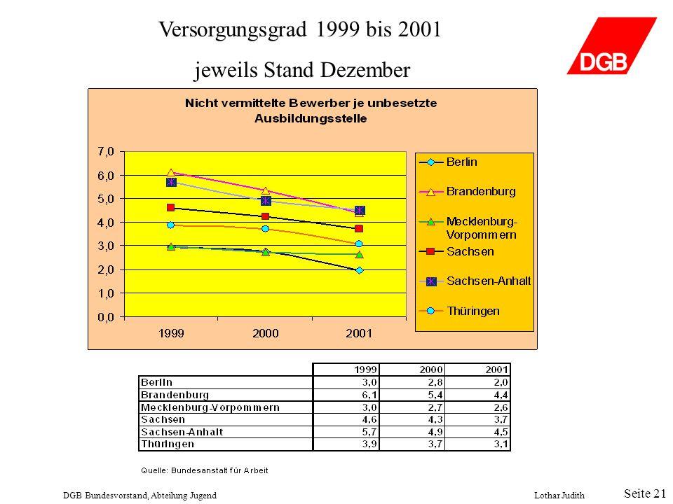 Versorgungsgrad 1999 bis 2001 jeweils Stand Dezember DGB Bundesvorstand, Abteilung JugendLothar Judith Seite 21