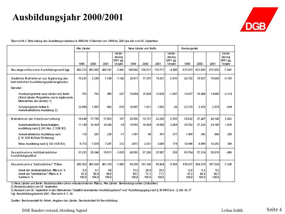 Ausbildungsjahr 2000/2001 DGB Bundesvorstand, Abteilung JugendLothar Judith Seite 4