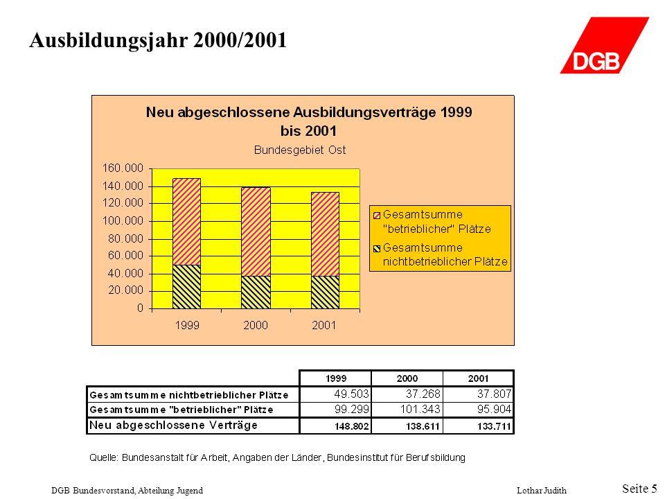 Ausbildungsjahr 2000/2001 DGB Bundesvorstand, Abteilung JugendLothar Judith Seite 5
