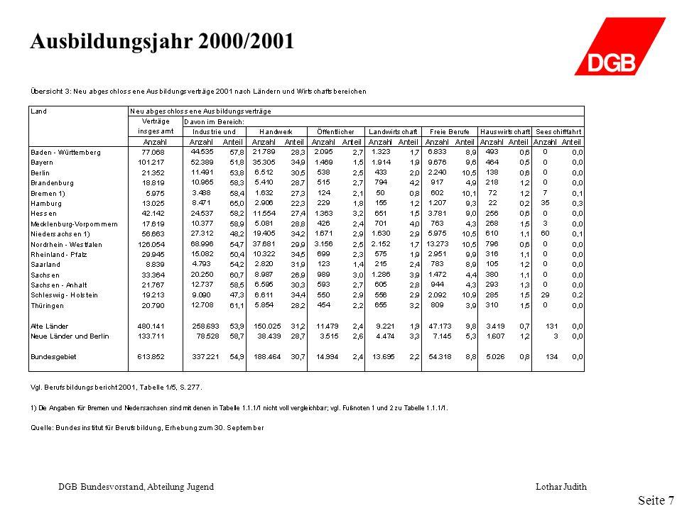 Ausbildungsjahr 2000/2001 DGB Bundesvorstand, Abteilung JugendLothar Judith Seite 7