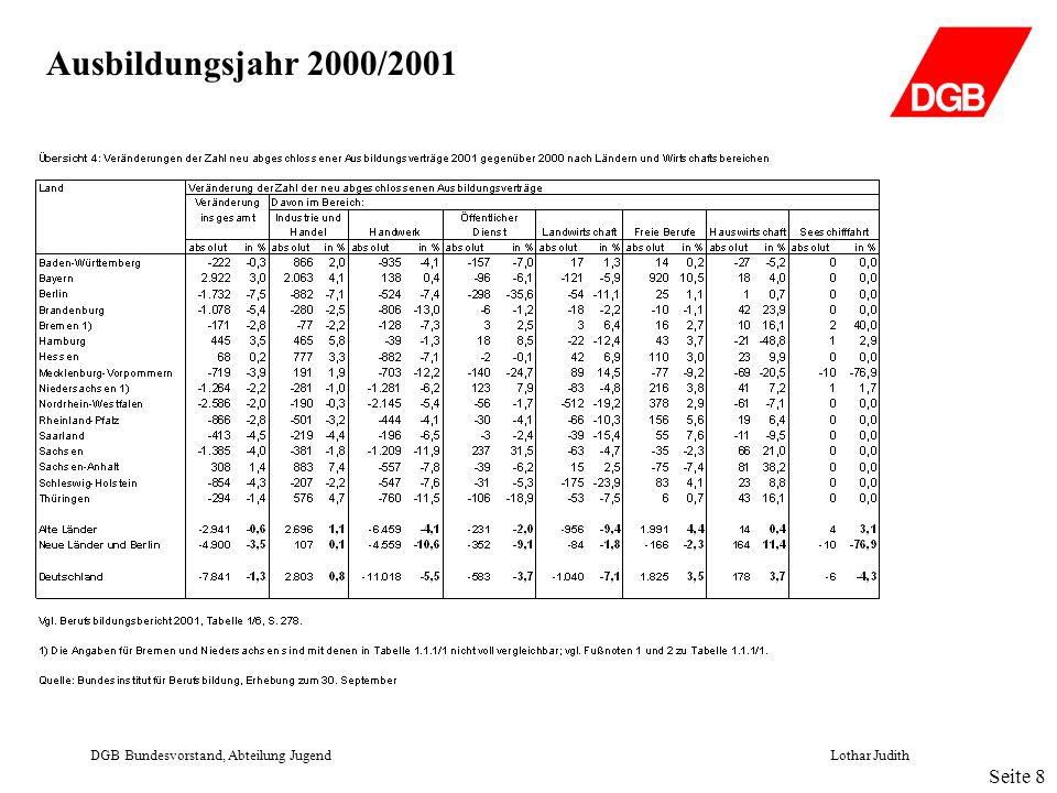 Ausbildungsjahr 2000/2001 DGB Bundesvorstand, Abteilung JugendLothar Judith Seite 9