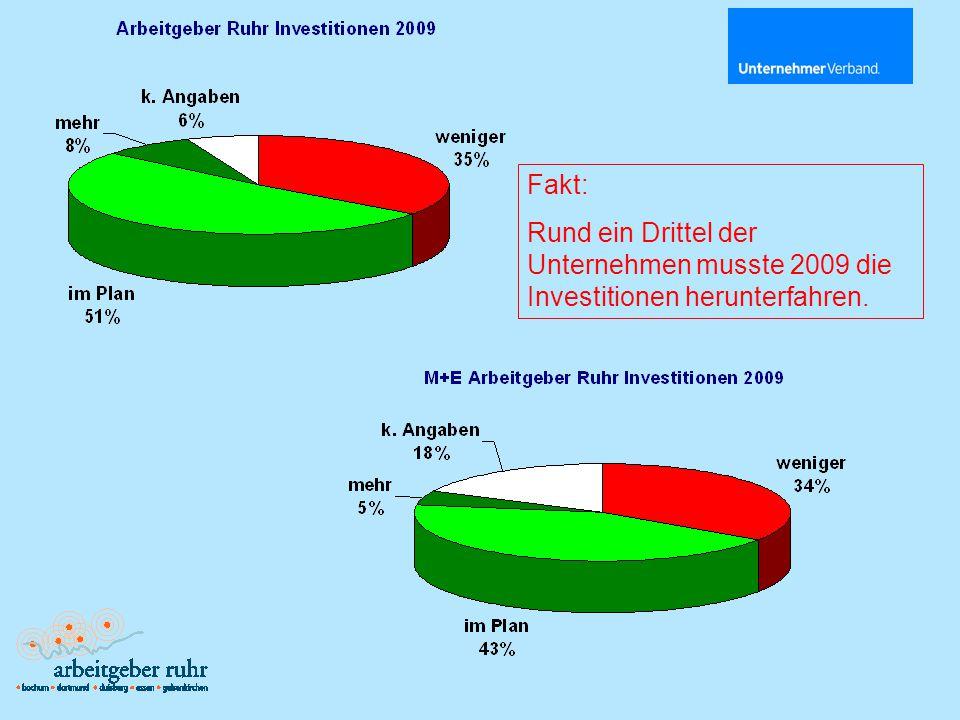 Fakt: Rund ein Drittel der Unternehmen musste 2009 die Investitionen herunterfahren.