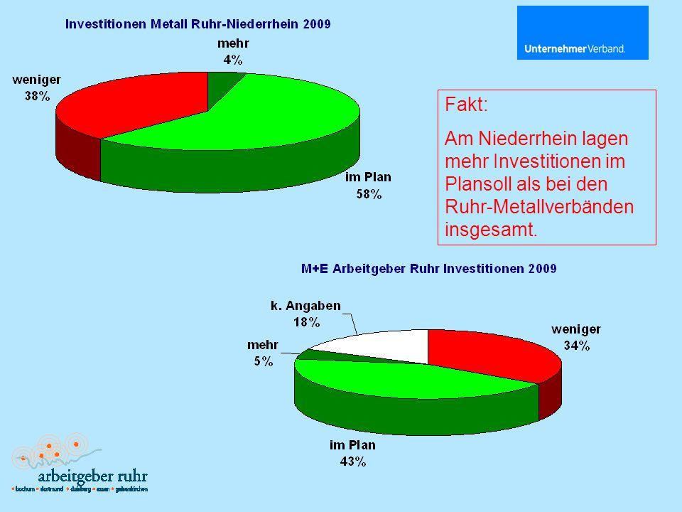 Fakt: Am Niederrhein lagen mehr Investitionen im Plansoll als bei den Ruhr-Metallverbänden insgesamt.