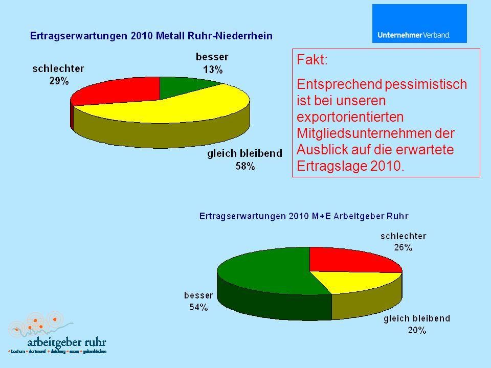 Fakt: Entsprechend pessimistisch ist bei unseren exportorientierten Mitgliedsunternehmen der Ausblick auf die erwartete Ertragslage 2010.