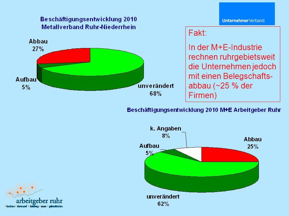 Fakt: In der M+E-Industrie rechnen ruhrgebietsweit die Unternehmen jedoch mit einen Belegschafts- abbau (~25 % der Firmen)