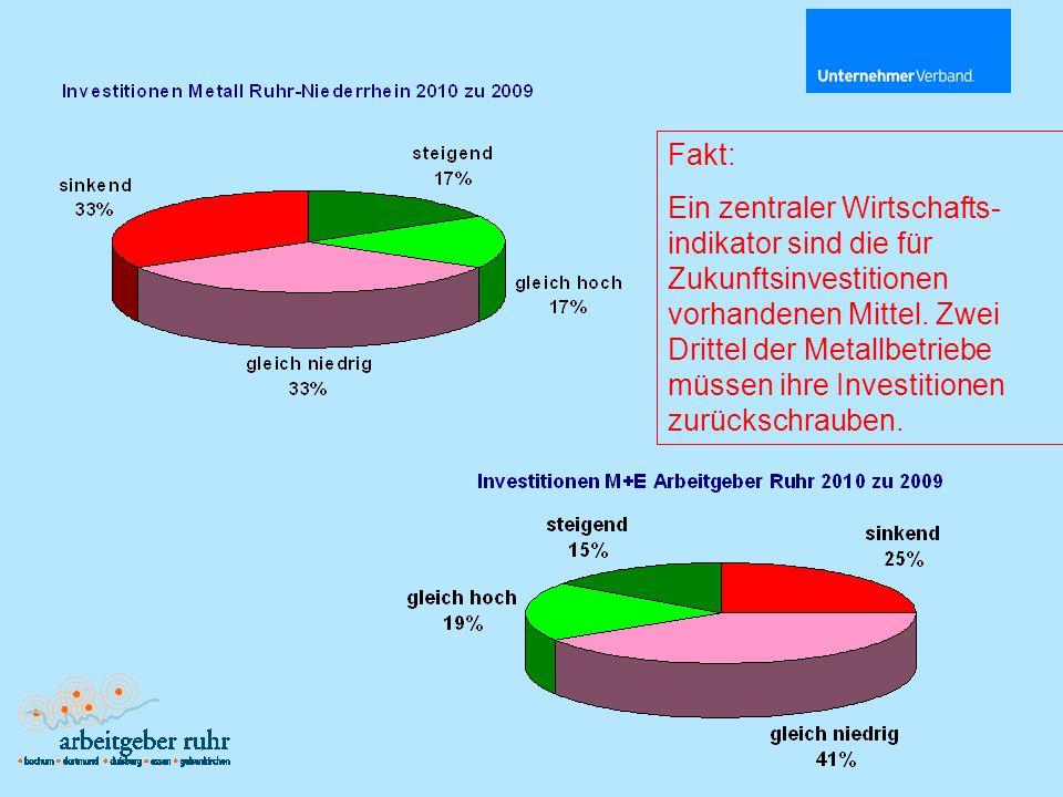 Fakt: Ein zentraler Wirtschafts- indikator sind die für Zukunftsinvestitionen vorhandenen Mittel.